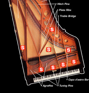serial number on piano age